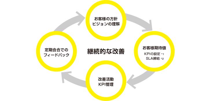 継続的改善|物流サービス|事業...